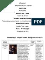 Personajes y Su Importancia en La Independencia