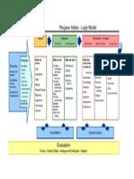 2. Logical Model Guide Summary Diagram