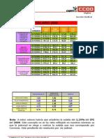 Tablas Salariales Digitex 2008