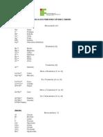 Tabela Dos Principais Cations e Anions