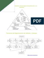 Principales departamentos de una empresa de producción y sus funciones