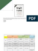 Los 12 Principios Del Cerebro
