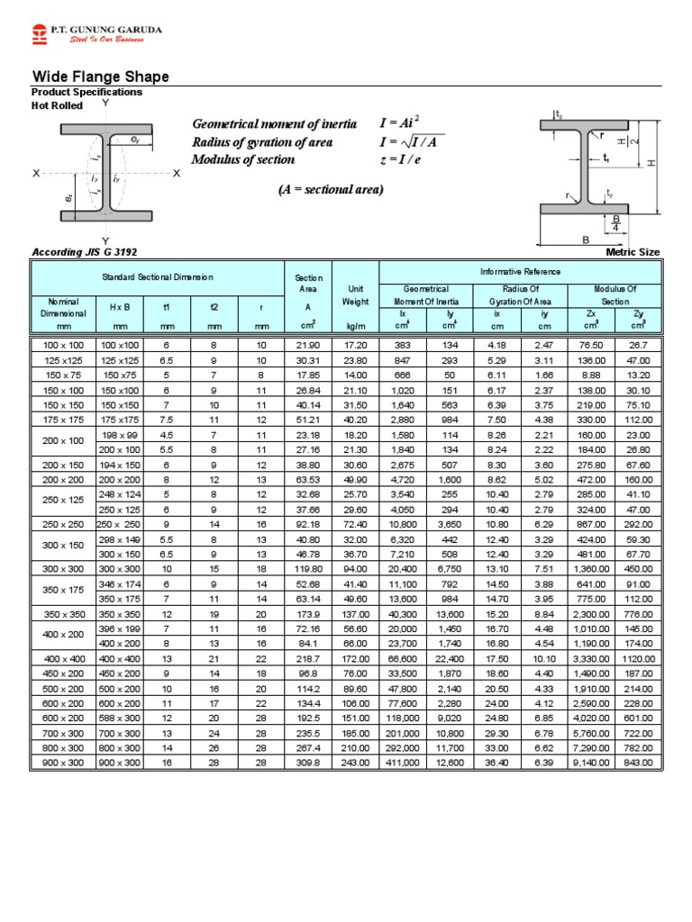 Tabel Baja Profil Wf Pdf Strength Of Materials