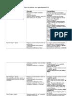 Protocol de Reabilitare Dupa Ligamentoplastie LIA