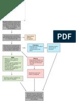 PBL - Visual Organizer.pdf