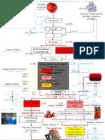 Stfl Process and Flow Bloc Diagranne