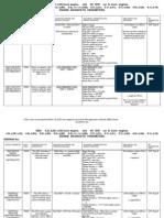 2002 DTC Codes