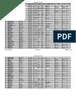 Listados Medicos de Junin y La Zona