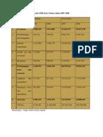 Data PDRB Kota Jombang Dan PDB Jawa Timur Tahun 2007