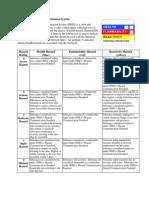 Hazardous Materials Information System HMIS PPE CODES