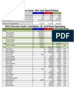 6.27.2013 Win Rate and Candidate-Party Spending