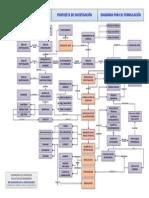 LaPropuestaInvestigación-DiagramaFormulación