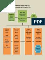IEG Organizational Chart_01!11!2012