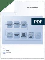 ITIL-Portefeuille de Services