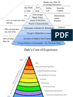 Dales Cone of Experience