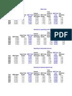 Ratio Analysis- MRS