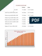 Statistics on Hiv Aids