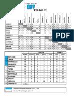 Classifiche finali del campionato Crog 2013