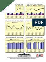Rebgv Area Charts - 2013-06 Vancouvereast Graphs-listed Sold Dollarvolume
