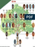Mandela family tree