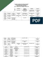 Laporan Pasien Post Operasi Elektif 15 Oktober 2012 - 21 Oktober 2012