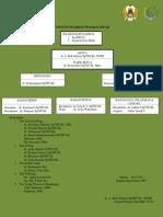 Struktur Organisasi Tim Koklea Implan