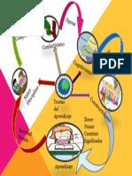 Mapa Mental de Yadira. Julio 2013