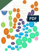 Diagrama. Teorías del procesamiento de la información