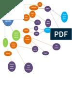 Diagrama. Diferencias Individuales en El Desarrollo Cognoscitivo