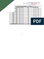 النتائج  المسجلة على مستوى آليات تمويل التكوين المستمر2009 2010 2011