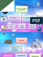 El Sistema Operativo Mapa Conceptual