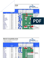 Material Compatibility Chart-Spectra