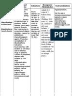 Drug Study Eceflora