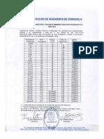 Sueldos y Salarios Minimos Para Civ 2013