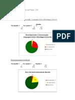 Síntese de avaliação da População Escolar  com 5 anos - 3º período-2