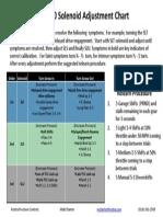AW55 50 Solenoid Adjustment Chart v2