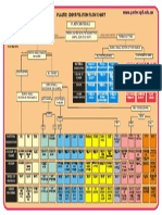 Plastics Identification Flow Chart