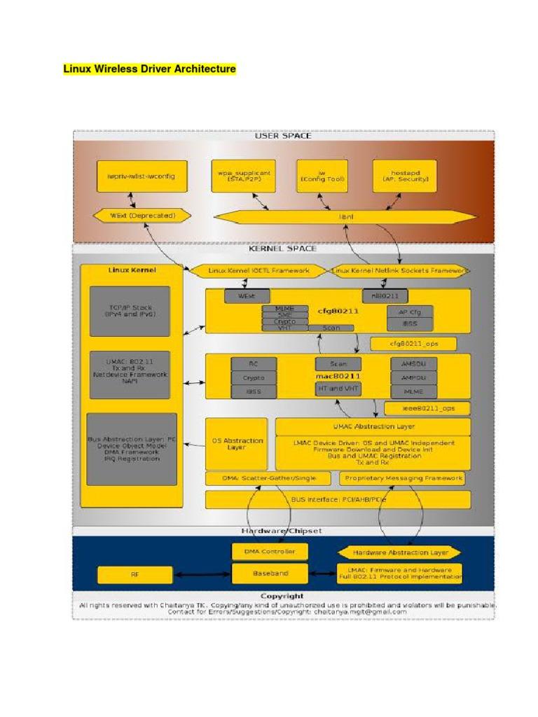Linux Wifi Developer Guide (1) | Wireless Lan | Wi Fi