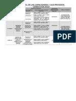 Cartel de Las Capacidades y Sus Procesos Cognitivos 19 de Abril