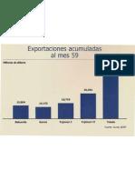 exportaciones comparativo