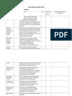 Jadual Dapatan Analisis Artikel