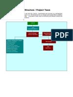 Organization Structure EMARAT