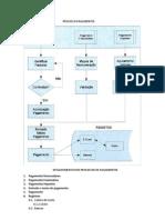 Tesouraria - Processo Pagamentos e Recebimentos