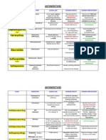 Antiinfectives Drug Table