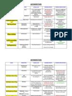 Antiinfectives Drug Table