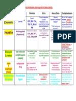 Anticoagulants Drug Table