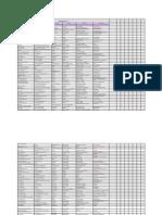 India Hospitals List 08