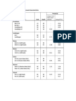 Summary of Ground Characteristics