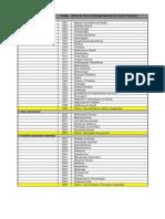 Tabela de Cursos da Educação Profissional