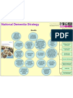 National Dementia Poster
